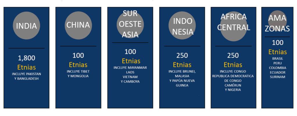 Cuántas Etnias Hay en El Mundo De Acuerdo Con Las Cinco Diferentes Bases De EtniasCristianas