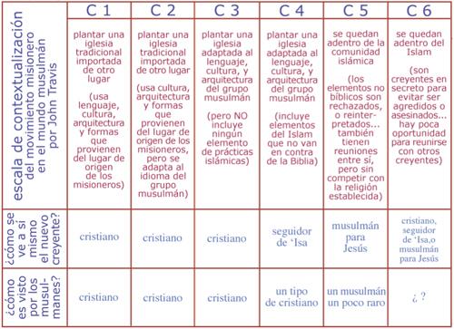 escala-c1-c5