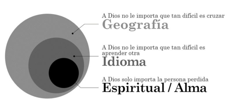 Gráfica De Las Barreras Del Evangelio